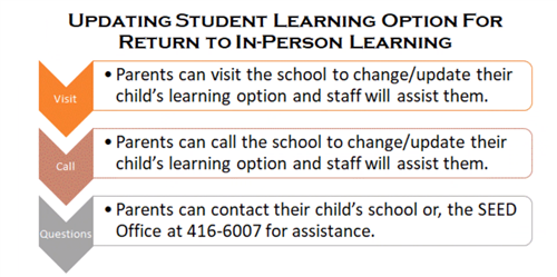 Changing Learning Option